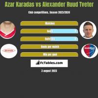 Azar Karadas vs Alexander Ruud Tveter h2h player stats