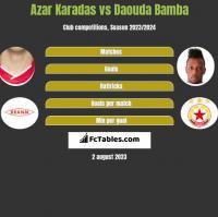 Azar Karadas vs Daouda Bamba h2h player stats