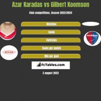 Azar Karadas vs Gilbert Koomson h2h player stats