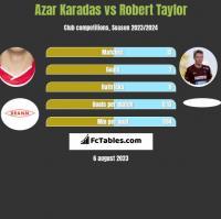 Azar Karadas vs Robert Taylor h2h player stats