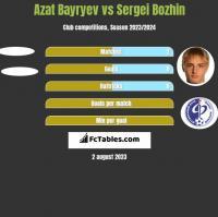 Azat Bayryev vs Sergei Bozhin h2h player stats