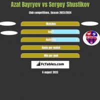 Azat Bayryev vs Sergey Shustikov h2h player stats