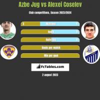 Azbe Jug vs Alexei Coselev h2h player stats