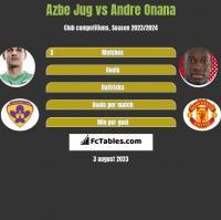 Azbe Jug vs Andre Onana h2h player stats