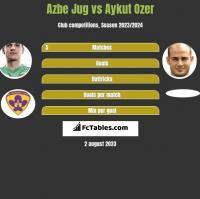 Azbe Jug vs Aykut Ozer h2h player stats