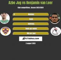 Azbe Jug vs Benjamin van Leer h2h player stats