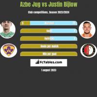 Azbe Jug vs Justin Bijlow h2h player stats