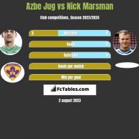 Azbe Jug vs Nick Marsman h2h player stats