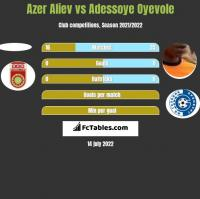 Azer Aliev vs Adessoye Oyevole h2h player stats