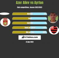 Azer Aliev vs Ayrton h2h player stats