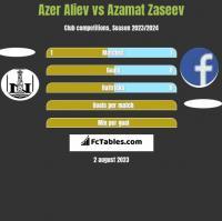 Azer Aliev vs Azamat Zaseev h2h player stats
