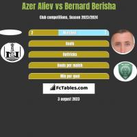 Azer Aliev vs Bernard Berisha h2h player stats