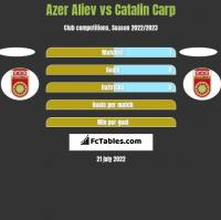 Azer Aliev vs Catalin Carp h2h player stats