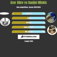 Azer Aliev vs Danijel Miskic h2h player stats