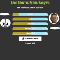 Azer Aliev vs Evans Kangwa h2h player stats