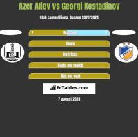 Azer Aliev vs Georgi Kostadinov h2h player stats
