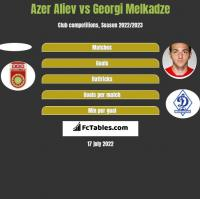 Azer Aliev vs Georgi Melkadze h2h player stats