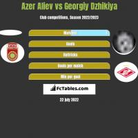 Azer Aliev vs Georgiy Dzhikiya h2h player stats