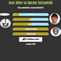 Azer Aliev vs Guram Tetrashvili h2h player stats