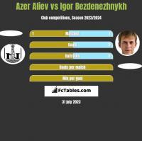 Azer Aliev vs Igor Bezdenezhnykh h2h player stats