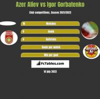 Azer Aliev vs Igor Gorbatenko h2h player stats