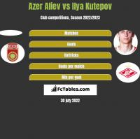 Azer Aliev vs Ilya Kutepov h2h player stats