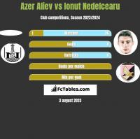 Azer Aliev vs Ionut Nedelcearu h2h player stats