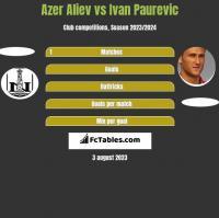 Azer Aliev vs Ivan Paurevic h2h player stats