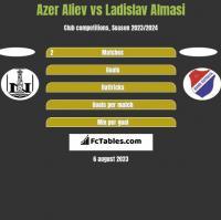Azer Aliev vs Ladislav Almasi h2h player stats