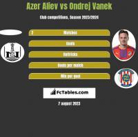 Azer Aliev vs Ondrej Vanek h2h player stats