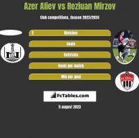 Azer Aliev vs Reziuan Mirzov h2h player stats