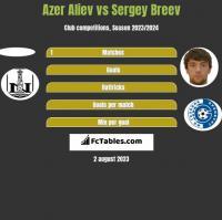 Azer Aliev vs Sergey Breev h2h player stats