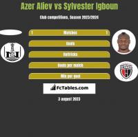 Azer Aliev vs Sylvester Igboun h2h player stats