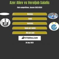 Azer Aliev vs Veroljub Salatic h2h player stats