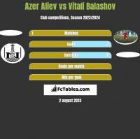 Azer Aliev vs Vitali Balashov h2h player stats