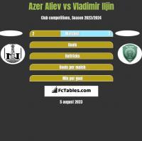 Azer Aliev vs Vladimir Iljin h2h player stats