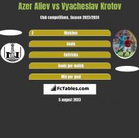 Azer Aliev vs Vyacheslav Krotov h2h player stats