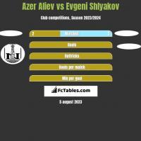 Azer Aliev vs Evgeni Shlyakov h2h player stats