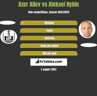 Azer Aliev vs Aleksei Rybin h2h player stats