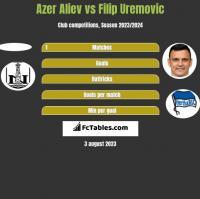 Azer Aliev vs Filip Uremovic h2h player stats