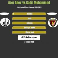 Azer Aliev vs Kadri Mohammed h2h player stats