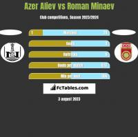 Azer Aliev vs Roman Minaev h2h player stats