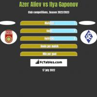 Azer Aliev vs Ilya Gaponov h2h player stats