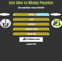 Azer Aliev vs Nikolay Poyarkov h2h player stats