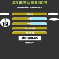 Azer Aliev vs Kirill Klimov h2h player stats