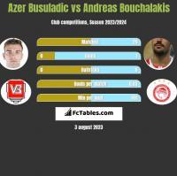 Azer Busuladic vs Andreas Bouchalakis h2h player stats