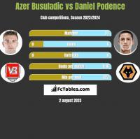 Azer Busuladic vs Daniel Podence h2h player stats