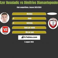 Azer Busuladic vs Dimitrios Diamantopoulos h2h player stats