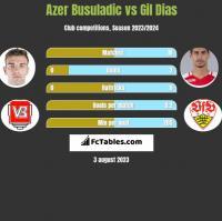 Azer Busuladic vs Gil Dias h2h player stats