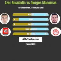 Azer Busuladic vs Giorgos Masouras h2h player stats